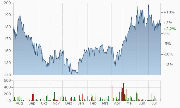 Daikin Industries Chart