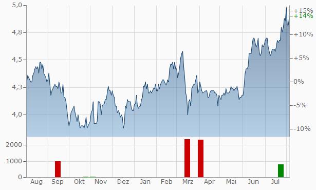 Daiwa Securities Group Chart