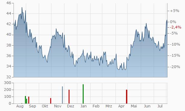 Fuji Electric Chart