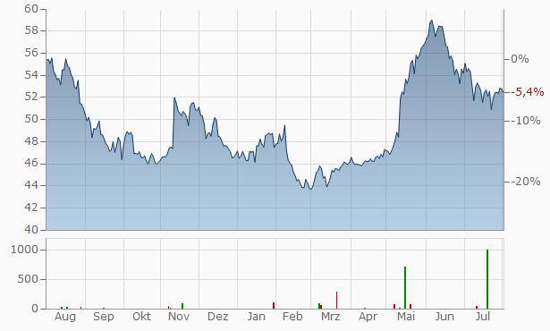 Fujifilm Chart