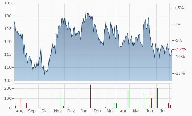 Fujitsu Chart