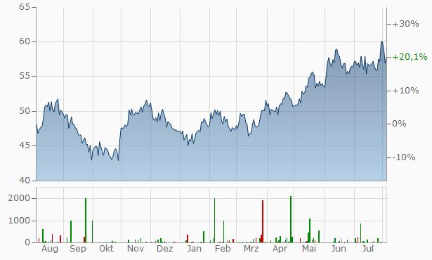 Hitachi Chart