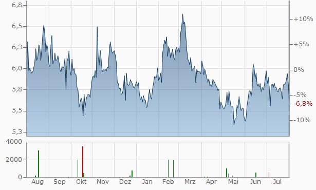 Hitachi Zosen Chart