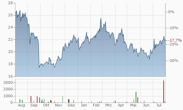 Nippon Yusen K.K. (NYK line) Chart