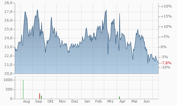 Mitsui Mining and Smelting Chart