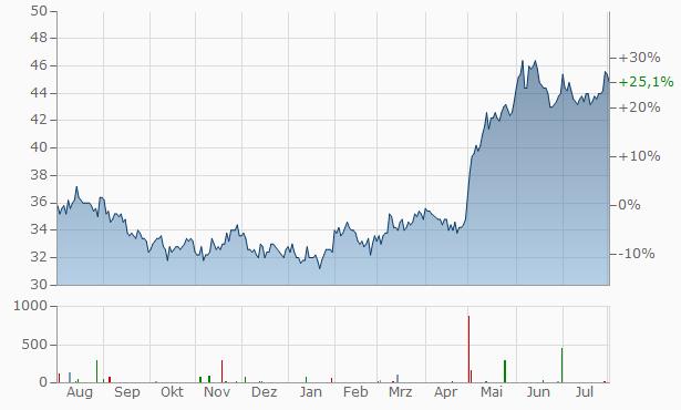 NEC Chart