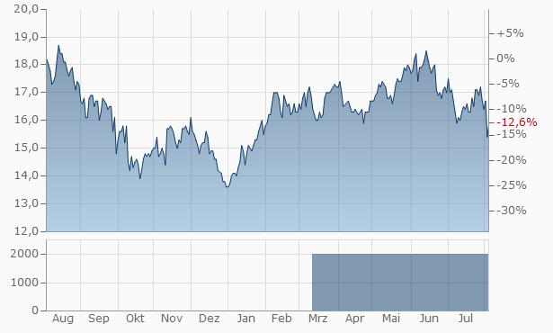 Minebea Chart
