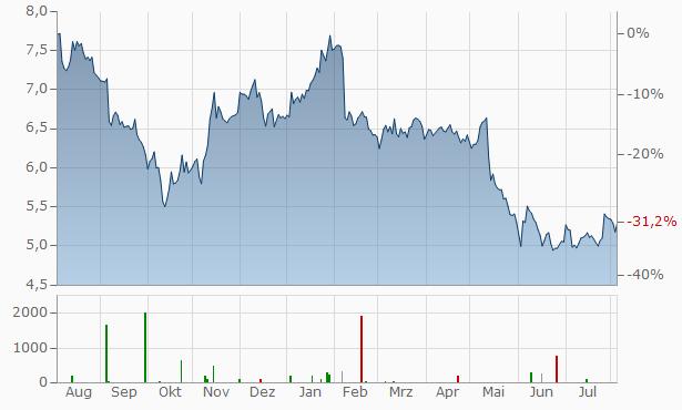 Sharp Chart