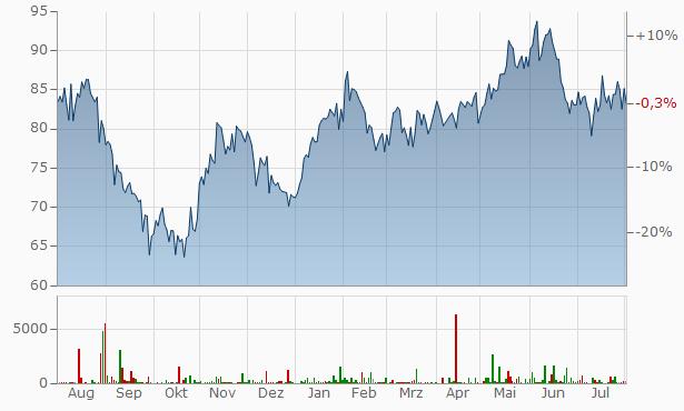 Sony Chart