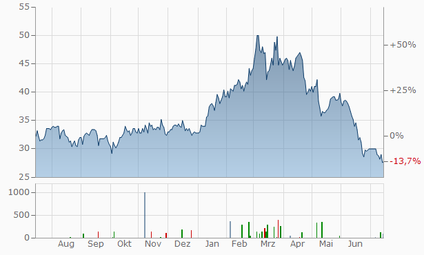 Sumitomo Metal Mining Chart