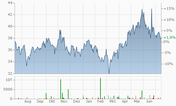 Toshiba Chart