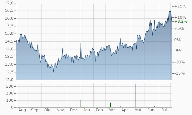 UBE Industries Chart