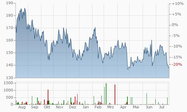 Shimano Chart
