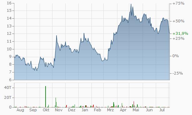Gold Fields Aktienkurs