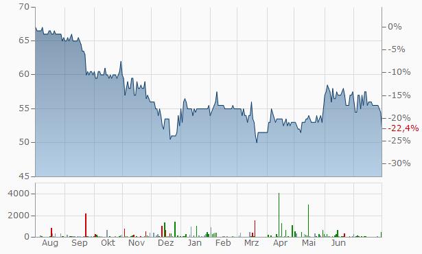 EUWAX Chart