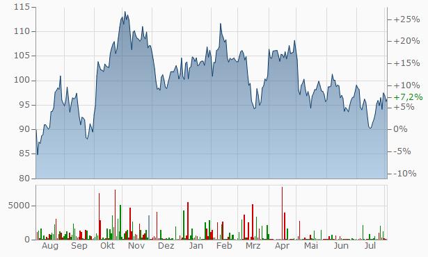 ExxonMobil Chart