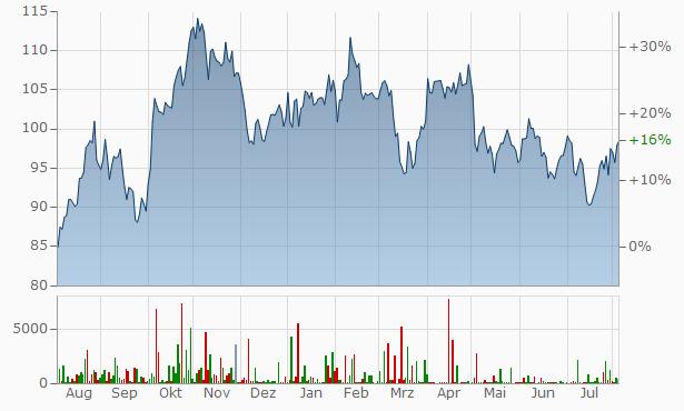 Aktienkurs Exxon
