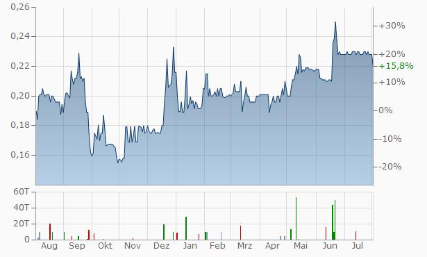 Bougainville Copper Chart