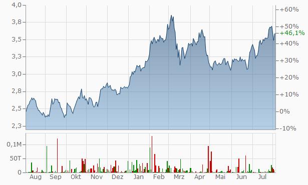 Santander Chart