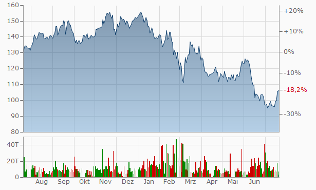 Aktueller Siemens Aktienkurs