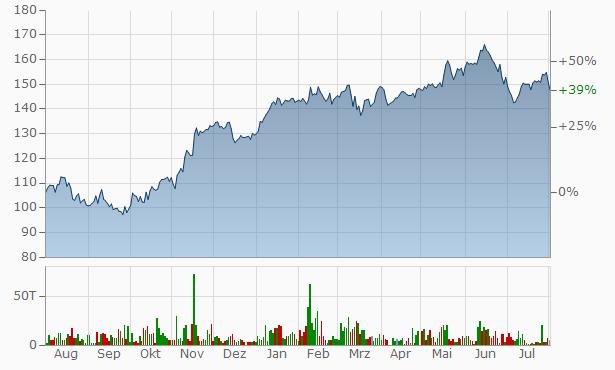 Siemens Chart