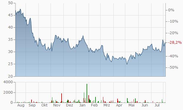 AT S (AT&S) Chart