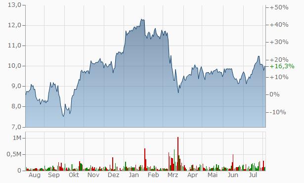 Deutsche Bank Aktie Aktienkurs Kurs 514000dbde0005140008