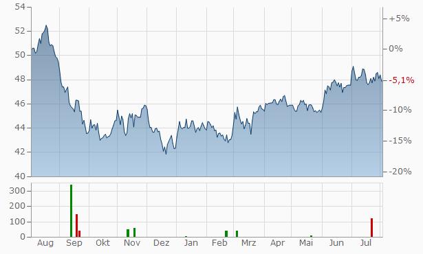 Corporacion Financiera Alba Chart