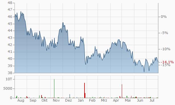 Diageo Chart