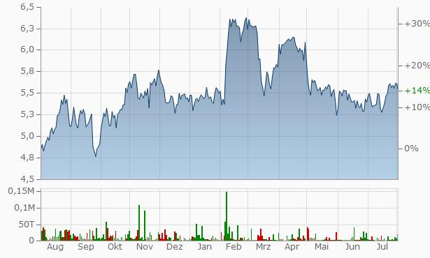 Aktienkurs British Petrol