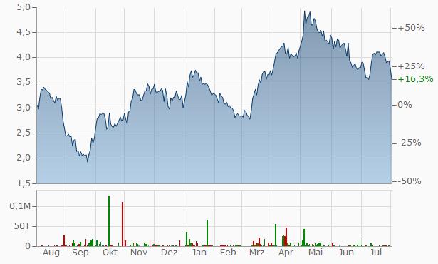Harmony Gold Mining Chart