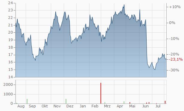 Getinge Chart