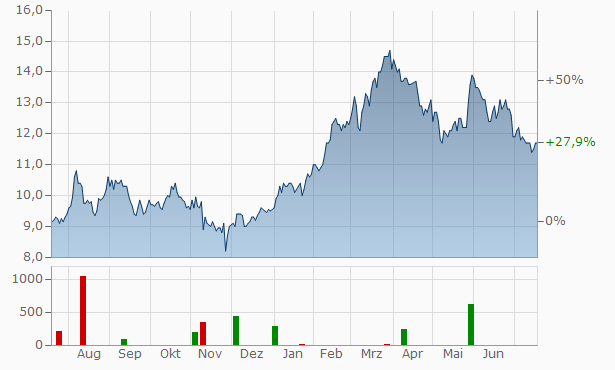 Nedbank Grou Chart