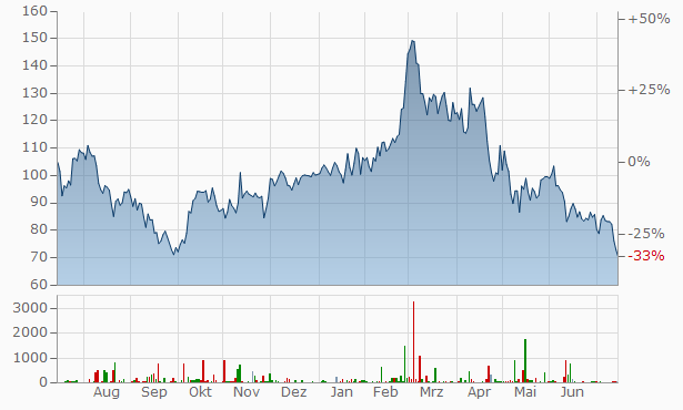 Anglo American Platinum Chart