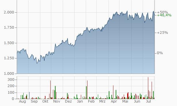 Hermès (Hermes International) Chart