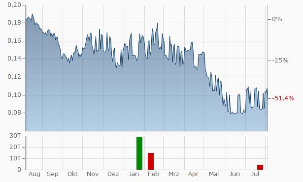 Amper Chart