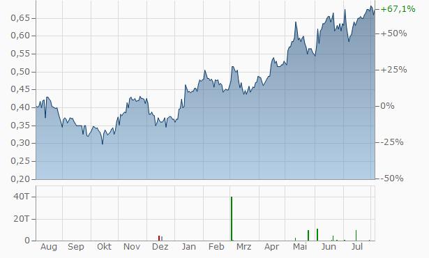 Cemex SAB de CV Cert Part Ord Repr 2 A Chart