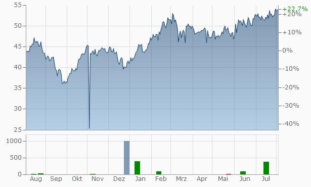 AAR Chart