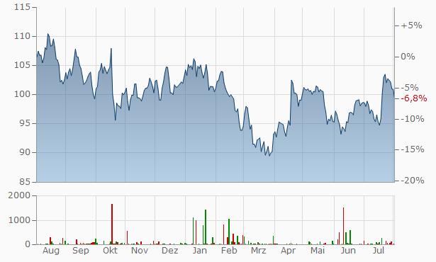 Abbott Laboratories Chart