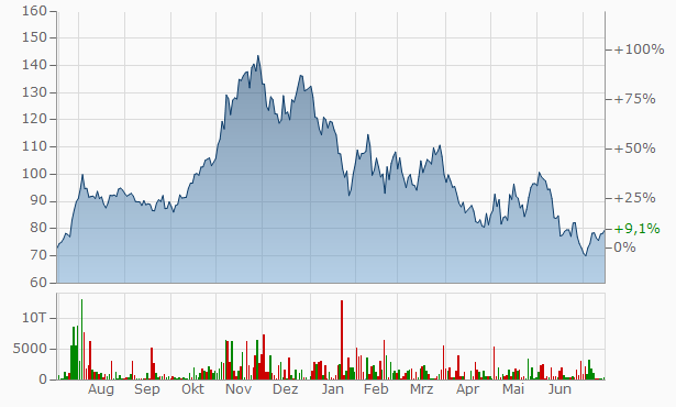 AMD (Advanced Micro Devices)  Chart