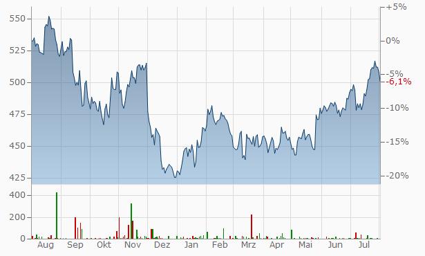 Costco Wholesale Chart