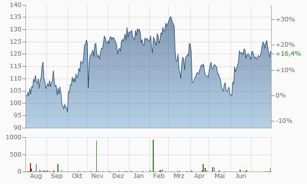 AGCO Chart