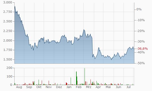 A.P. Moeller - Maersk A-S (A) Chart