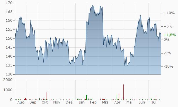 American Express Chart