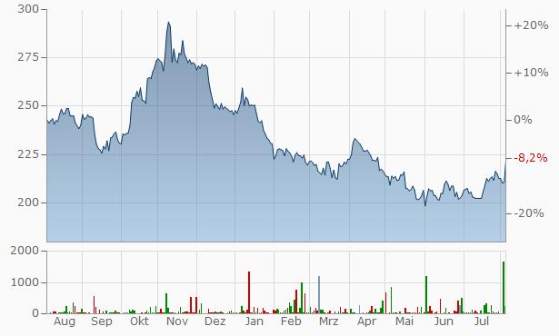 Amgen Aktienkurs