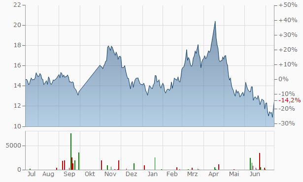 Seabridge Gold Chart