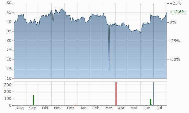 Apogee Enterprises Chart