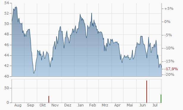 AubayAct. Chart