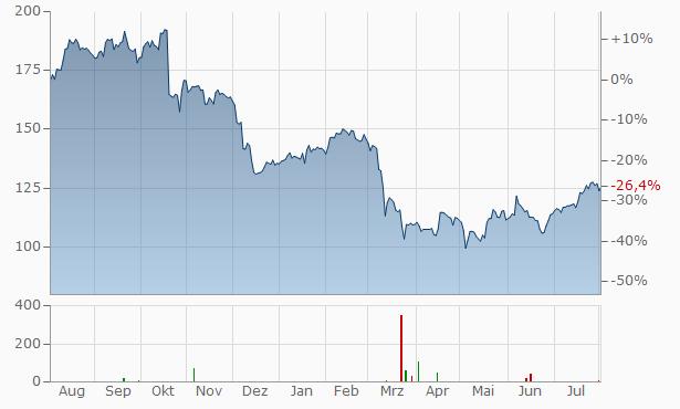 M&T Bank Chart