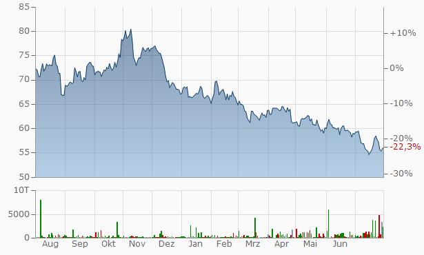Bristol-Myers Squibb Chart